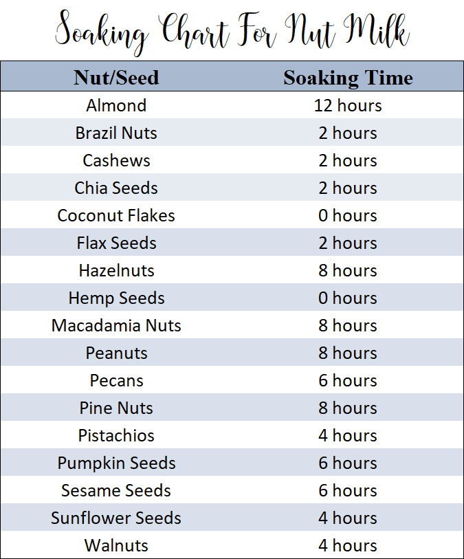 Soaking Chart For Homemade Nut Milk.jpg